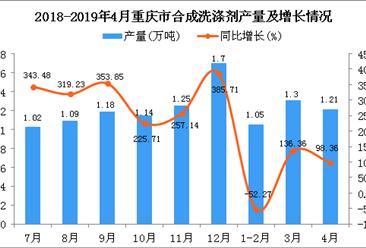 2019年4月重庆市合成洗涤剂产量及增长情况分析