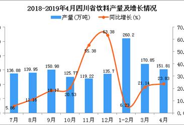 2019年1-4月四川省飲料產量為574.85萬噸 同比增長13.03%