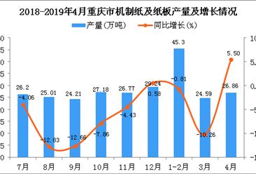 2019年1-4月重庆市机制纸及纸板产量为96.76万吨 同比下降1.8%