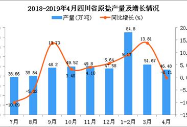 2019年4月四川省原盐产量及增长情况分析