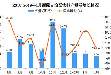 2019年1-4月西藏自治区饮料产量同比下降11.31%