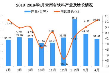 2019年1-4月云南省饮料产量为149.59万吨 同比增长4.19%