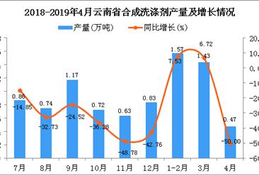2019年1-4月云南省合成洗涤剂产量为3.47万吨 同比下降7.22%