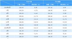 2019年5月中国汽车市场产销情况分析:产销同比降幅扩大(附图表)