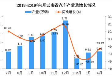 2019年4月云南省汽車產量及增長情況分析