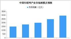 首个5G自动驾驶示范岛将落地广州 2019中国车联网市场规模将近1800亿元(图)