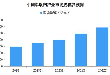 江苏印发《推进车联网产业发展行动计划》 中国车联网市场规模有多大?(图)