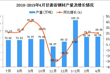 2019年1-4月甘肅省鋼材產量為292.91萬噸 同比增長14.7%
