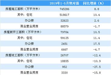 2019年1-5月份全國房地產開發經營和銷售情況(附圖表)