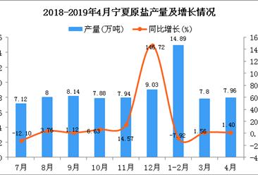 2019年4月宁夏原盐产量及增长情况分析