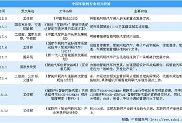 江苏发布车联网发展行动计划 2019国家及各省市车联网政策汇总(图)