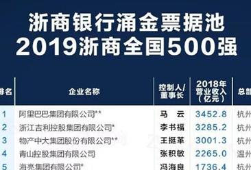 重磅:2019浙商500強排行榜