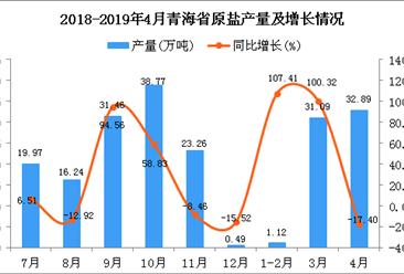 2019年1-4月青海省原盐产量为65.11万吨 同比增长17.65%