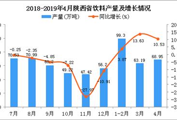 2019年1-4月陕西省饮料产量为227.01万吨 同比增长6.28%