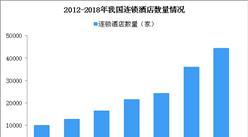 汉庭上榜不合格名单 2019年中国连锁酒店发展现状分析(图)