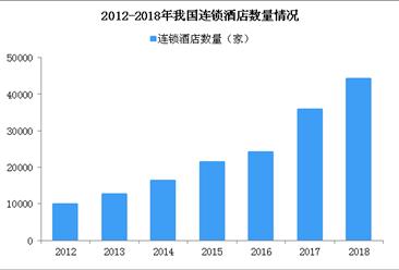 漢庭上榜不合格名單 2019年中國連鎖酒店發展現狀分析(圖)