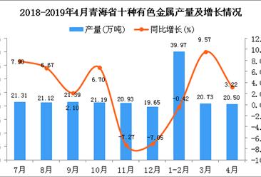 2019年1-4月青海省十种有色金属产量同比增长109.36%