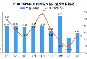 2019年1-4月陕西省原盐产量为34.88万吨 同比下降21.74%