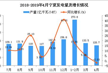2019年1-4月宁夏发电量为529.6亿千瓦小时 同比下降0.28%