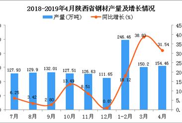 2019年1-4月陜西省鋼材產量同比增長28.73%