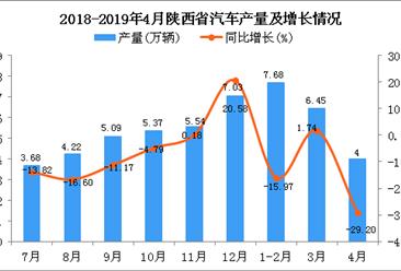 2019年1-4月陜西省汽車產量為18.14萬輛 同比下降14.15%