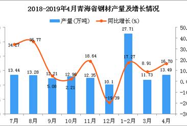 2019年4月青海省钢材产量及增长情况分析(图)