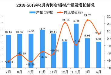 2019年1-4月青海省铝材产量为28.24万吨 同比增长89.91%