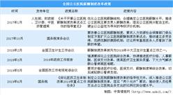 2800家公立医院薪酬改革铺开 2019公立医院薪酬改革政策盘点(图)