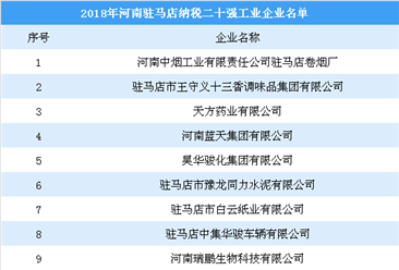 2018年河南駐馬店納稅20強工業企業名單:王守義十三香上榜(附榜單)