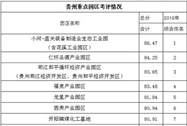2018年度貴州省產業園區綜合考評情況公布:哪些產業園得分高?(圖)