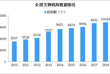 2018年我國文物機構突破1萬個 接待觀眾12億人次(圖)