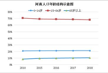 2018年河南人口发展报告:出省流动人数放缓 人口老龄化继续加深(图)