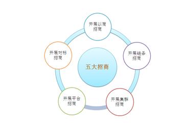 """《山西省""""五大招商""""夏秋行动实施方案》印发 《方案》规定这12个重点行业领域(附全?#27169;?>         </div>     </a>                                      <div class="""