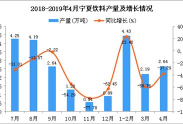2019年1-4月宁夏饮料产量为9.26万吨 同比下降14.5%