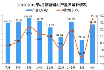 2019年1-4月新疆鋼材產量同比增長10.33%