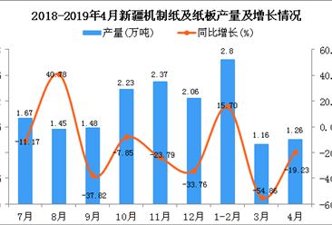 2019年4月新疆机制纸及纸板产量及增长情况分析