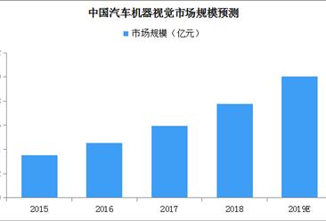無人駕駛汽車前景廣闊 2019年中國汽車機器視覺市場規模或超10億元