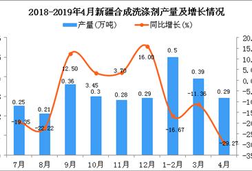 2019年1-4月新疆合成洗涤剂产量为1.18万吨 同比下降18.62%