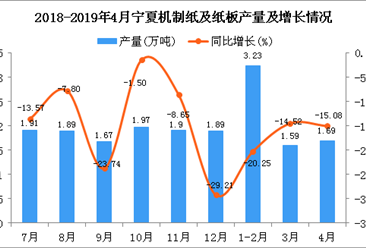 2019年1-4月宁夏机制纸及纸板产量为6.51万吨 同比下降4.55%