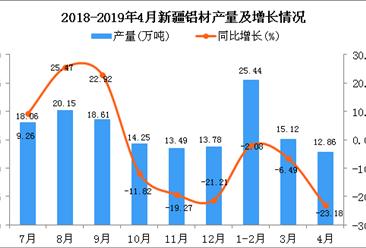 2019年4月新疆铝材产量及增长情况分析