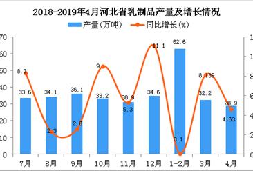 2019年1-4月河北省乳制品产量为117.3万吨 同比增长5.3%