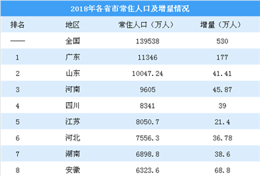2018年各省市常住人口排行榜:上海天津扭负为正 辽宁黑龙江加速流失(图)