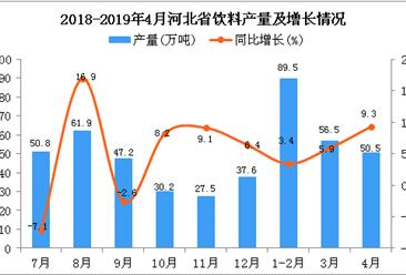 2019年1-4月河北省饮料产量为196.7万吨 同比增长5.7%