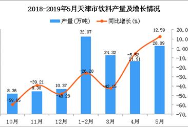 2019年1-5月天津市饮料产量同比下降20.62%