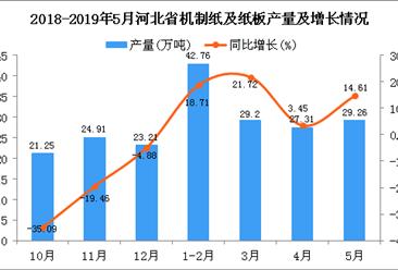 2019年1-5月河北省机制纸及纸板产量为129.43万吨 同比增长15.62%
