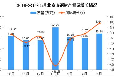 2019年1-5月北京市鋼材產量為66.67萬噸 同比下降11.96%