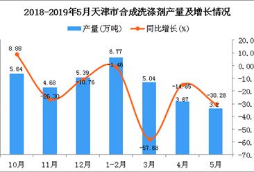 2019年1-5月天津市合成洗涤剂产量同比下降33.96%
