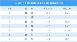 5月新房房價漲跌排行榜:西安領漲全國 重慶漲幅擴大(附榜單)