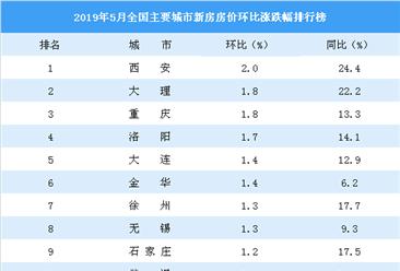 5月新房房价涨跌排行榜:西安领涨全国 重庆涨幅扩大(附榜单)