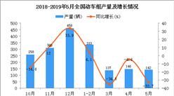 2019年1-5月全国动车组产量同比下降18.2%